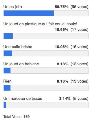 Résultat sondage